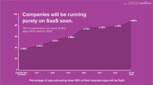 companies will go SAAS
